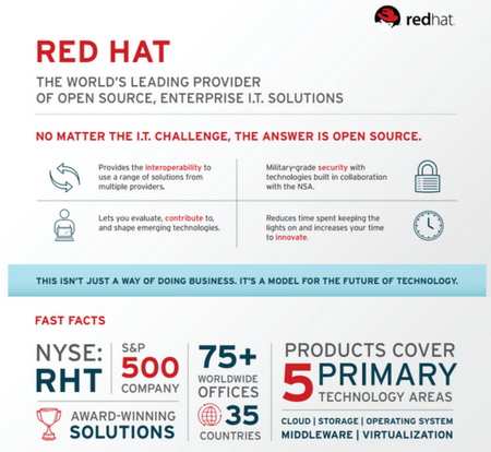 RedhatInfographic