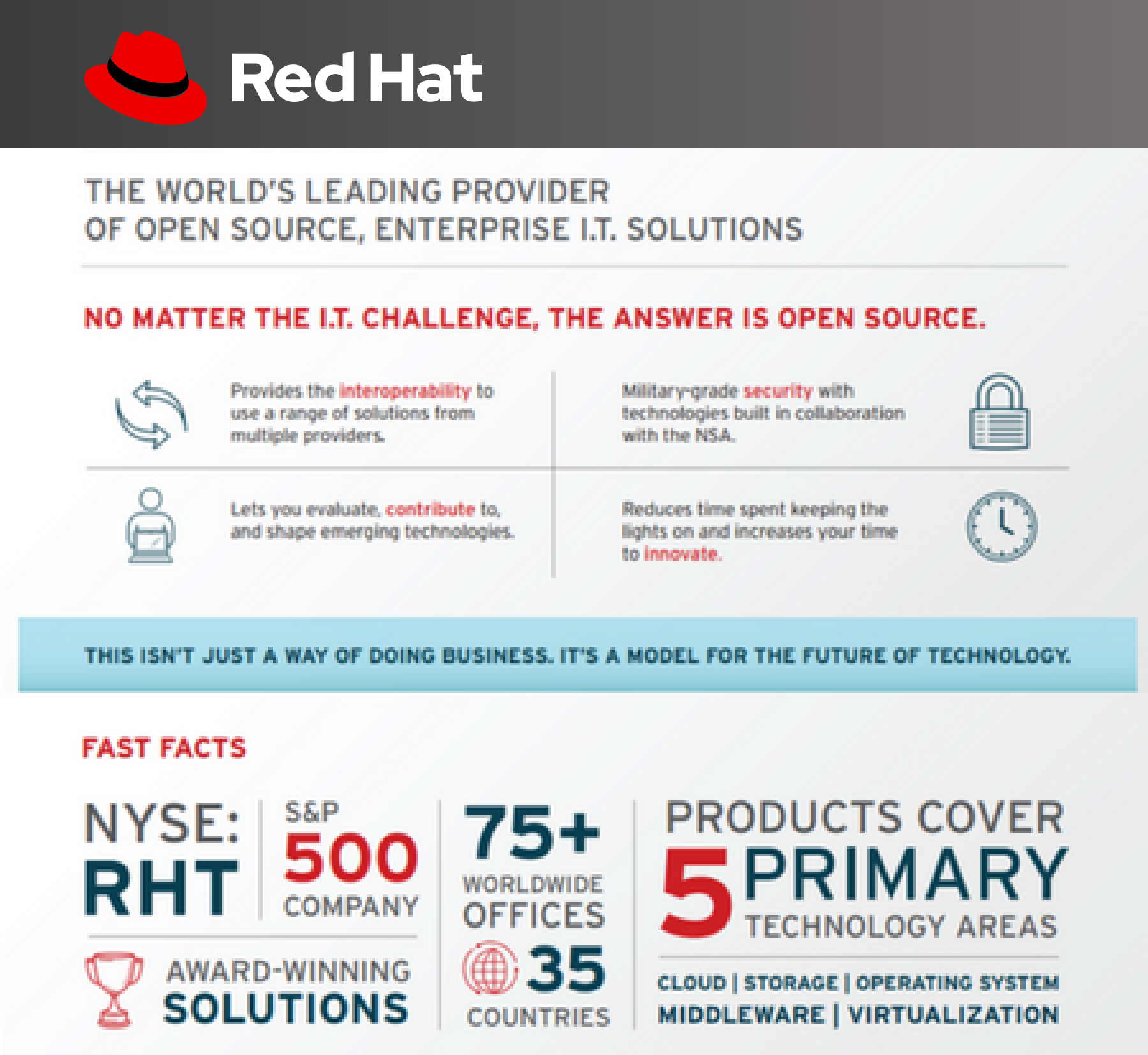 Red Hat Infographics 2019 Update